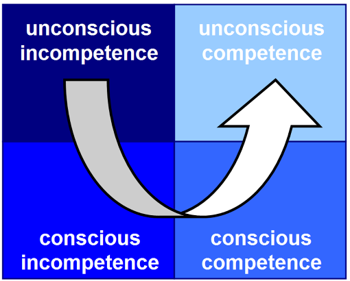 four stages of lean competence